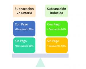 tipos de subsanación del PDT 621