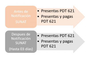 Pasos por no declarar PDT 621